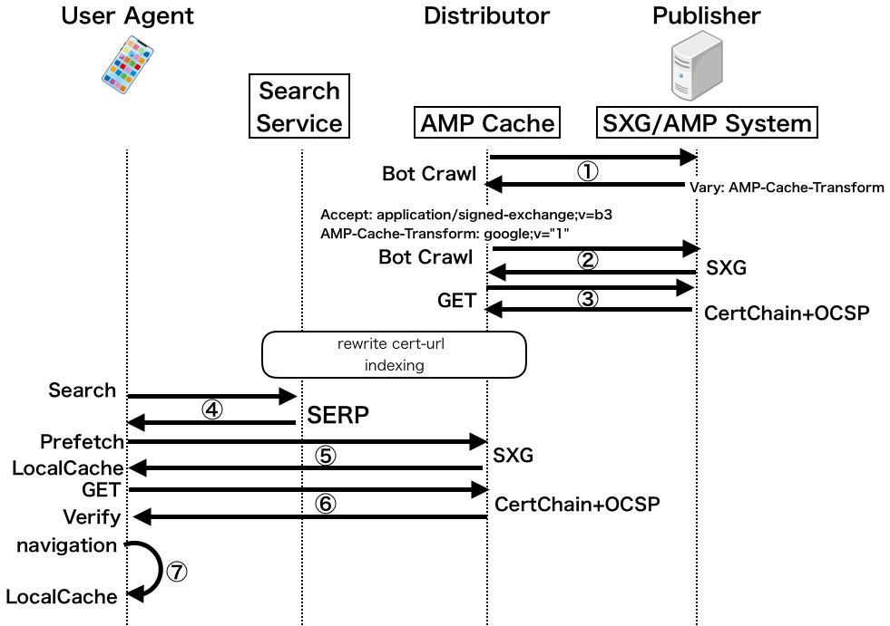 Рисунок 3 - Диаграмма последовательности для предоставления SXG пользовательскому агенту
