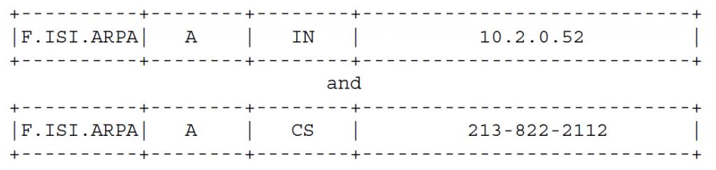 Рисунок 3 - F.ISI.ARPA может иметь две записи A вида