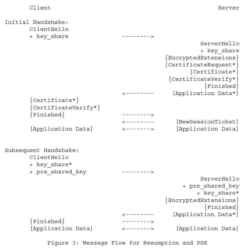 Рисунок 3 - Поток сообщений для возобновления и PSK