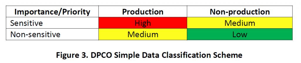 Рисунок 3 - Схема простой классификации данных DPCO