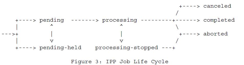 Рисунок 3 - Жизненный цикл задания протокола IPP
