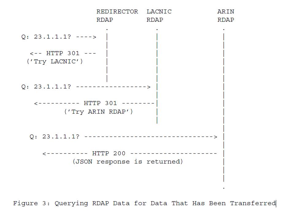 Рисунок 3 - Запрос данных RDAP для данных, которые были переданы