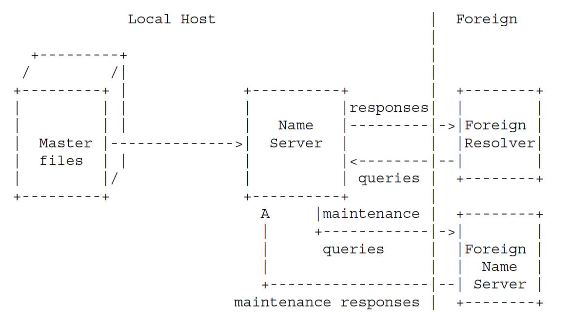 Рисунок 3 - конфигурация избыточности DNS