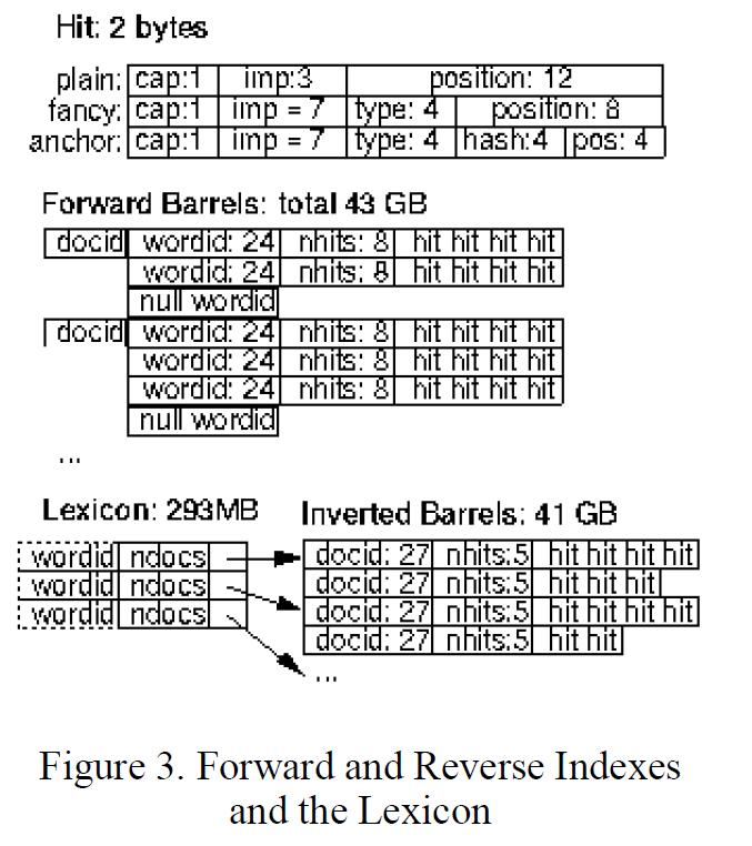 Рисунок 3. Прямой и обратный индексы и лексикон