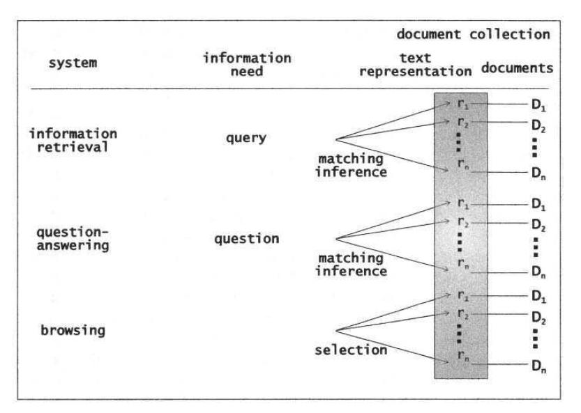 Рисунок 3. Важность текстовых представлений (r1. .Rn) для поиска и выбора информации.