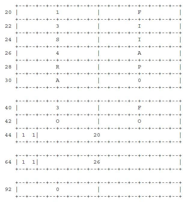 Рисунок 30 - Представление доменных имён на дейтаграмме