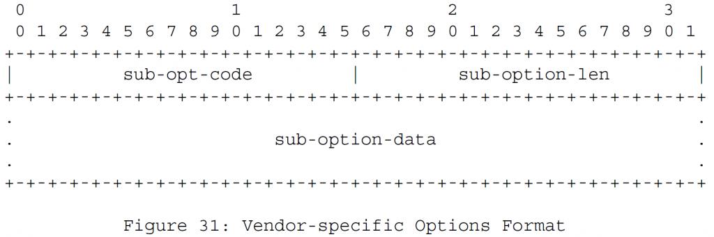 Рисунок 31 - Формат опций для конкретного поставщика