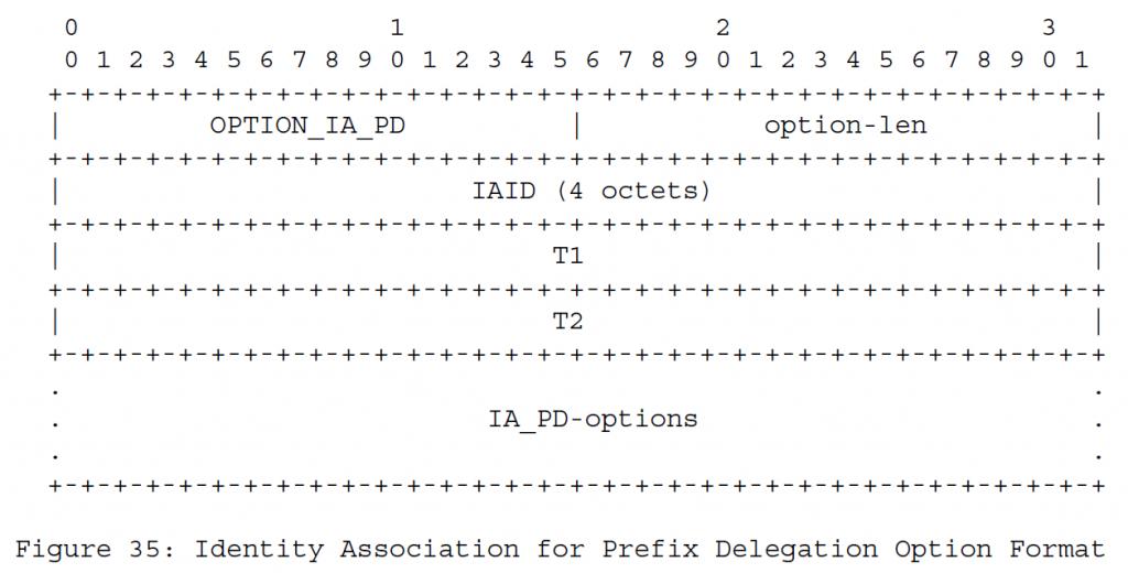 Рисунок 35 - Ассоциация удостоверений для формата делегирования префикса