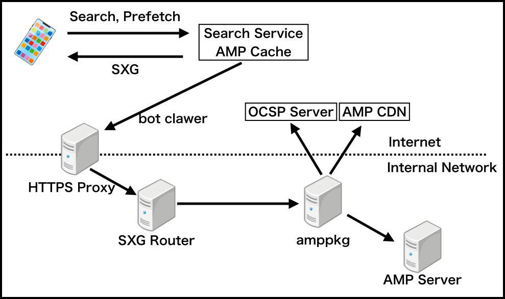 Рисунок 4 - Обзор системы SXG AMP