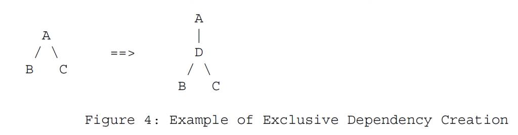 Рисунок 4 - Пример создания исключительной зависимости