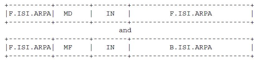 Рисунок 5 - F.ISI.ARPA может иметь две записи вида