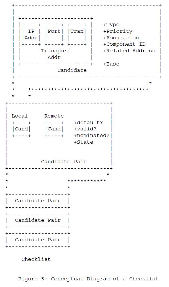 Рисунок 5 - Концептуальная схема контрольного списка