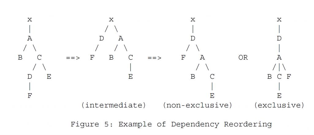 Рисунок 5 - Пример переупорядочения зависимостей