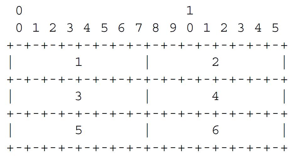 Рисунок 6 - октеты передаются в порядке их нумерации