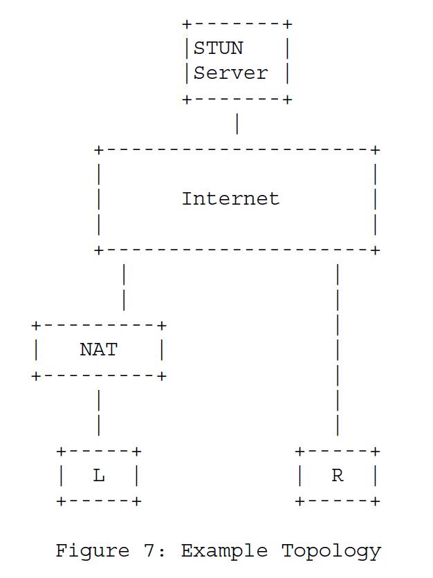 Рисунок 7 - Пример топологии