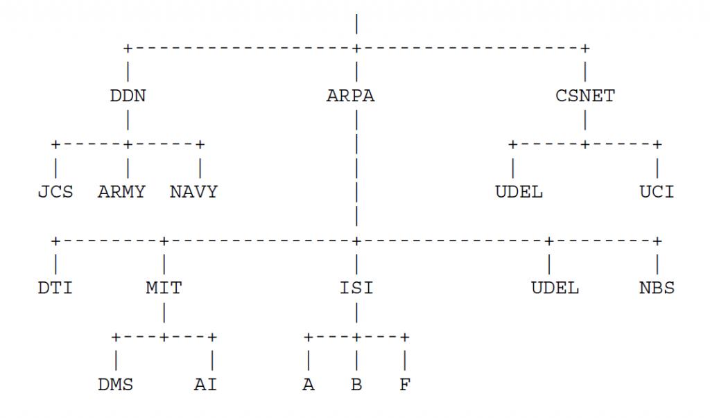 Рисунок 7 - В целях изложения следующее пространство имен используется для оставшейся части этой заметки