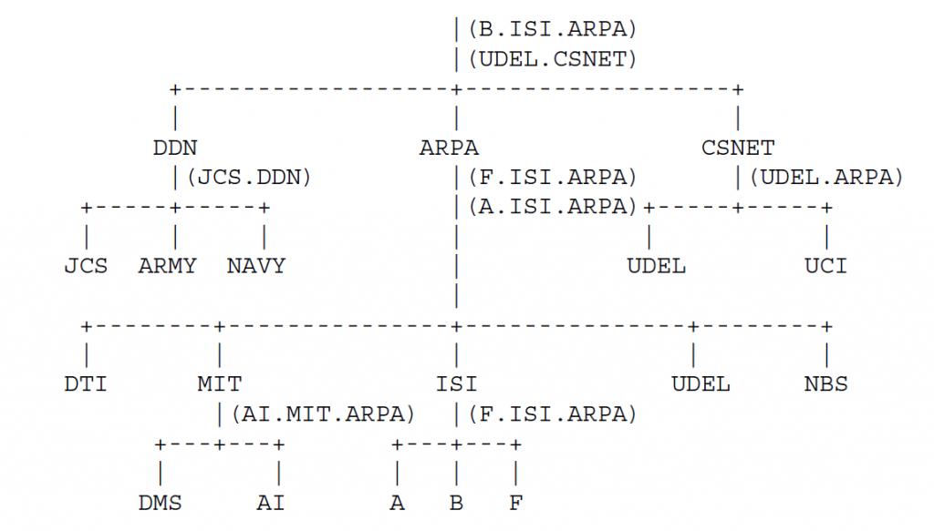 Рисунок 8 - нам нужен отдельный административный контроль для корневых доменов, доменов DDN, ARPA, CSNET, MIT и ISI