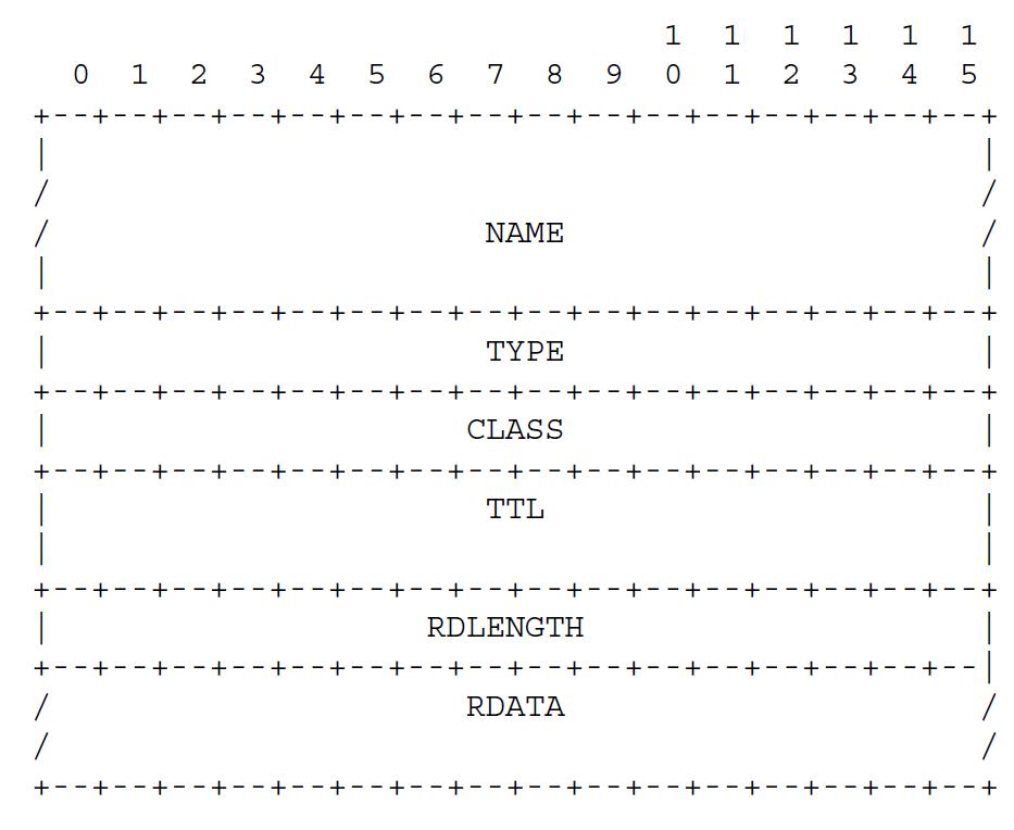Рисунок 8 - одинаковый формат верхнего уровня всех RR