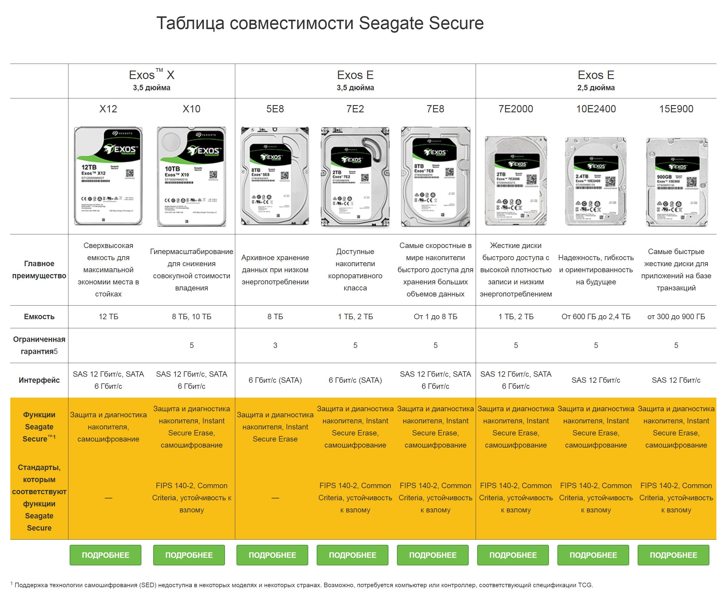 Таблица совместимости Seagate Secure