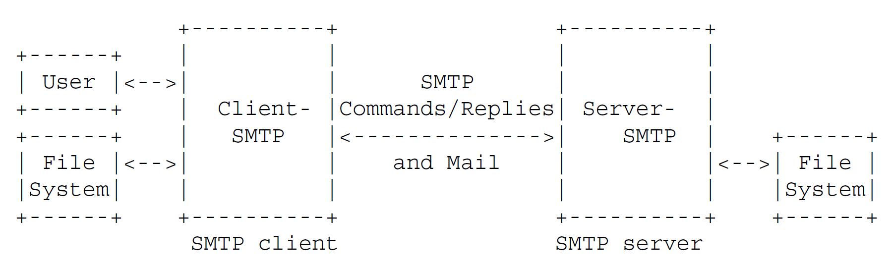 Схема работы SMTP