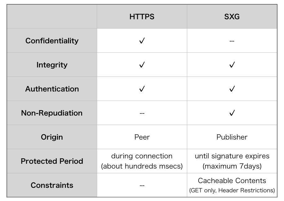 Таблица 1 - Список функций, сравниваемых между HTTPS и SXG