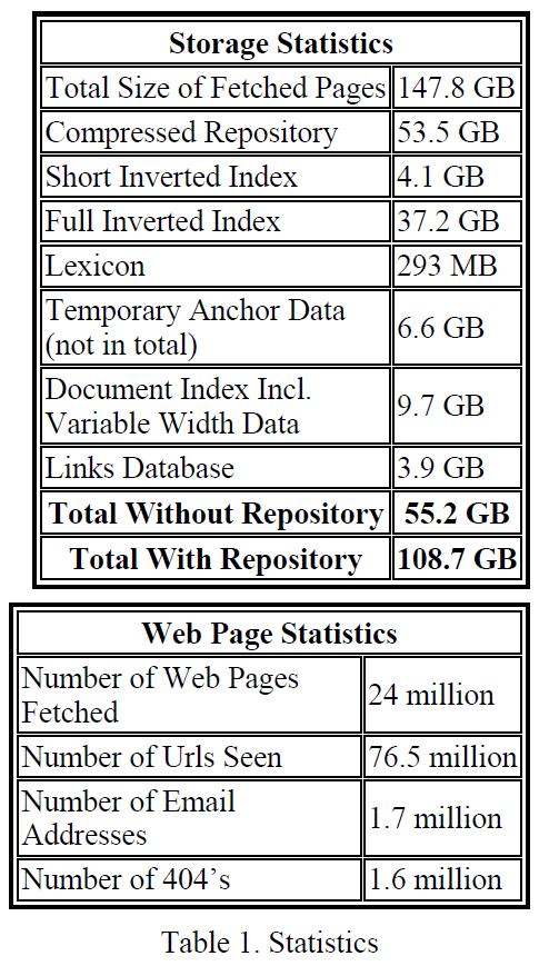 Таблица 1. Статистика