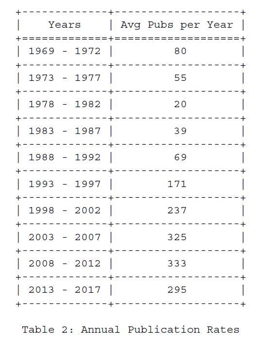 Таблица 2 - Ежегодные темпы публикации