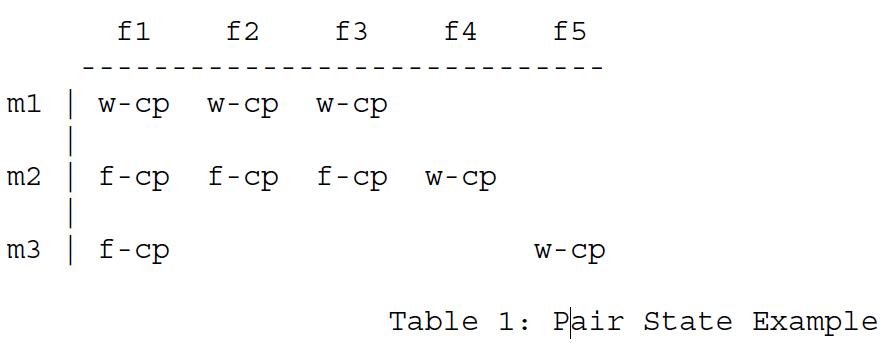 Таблица 1 - Пример состояния пары