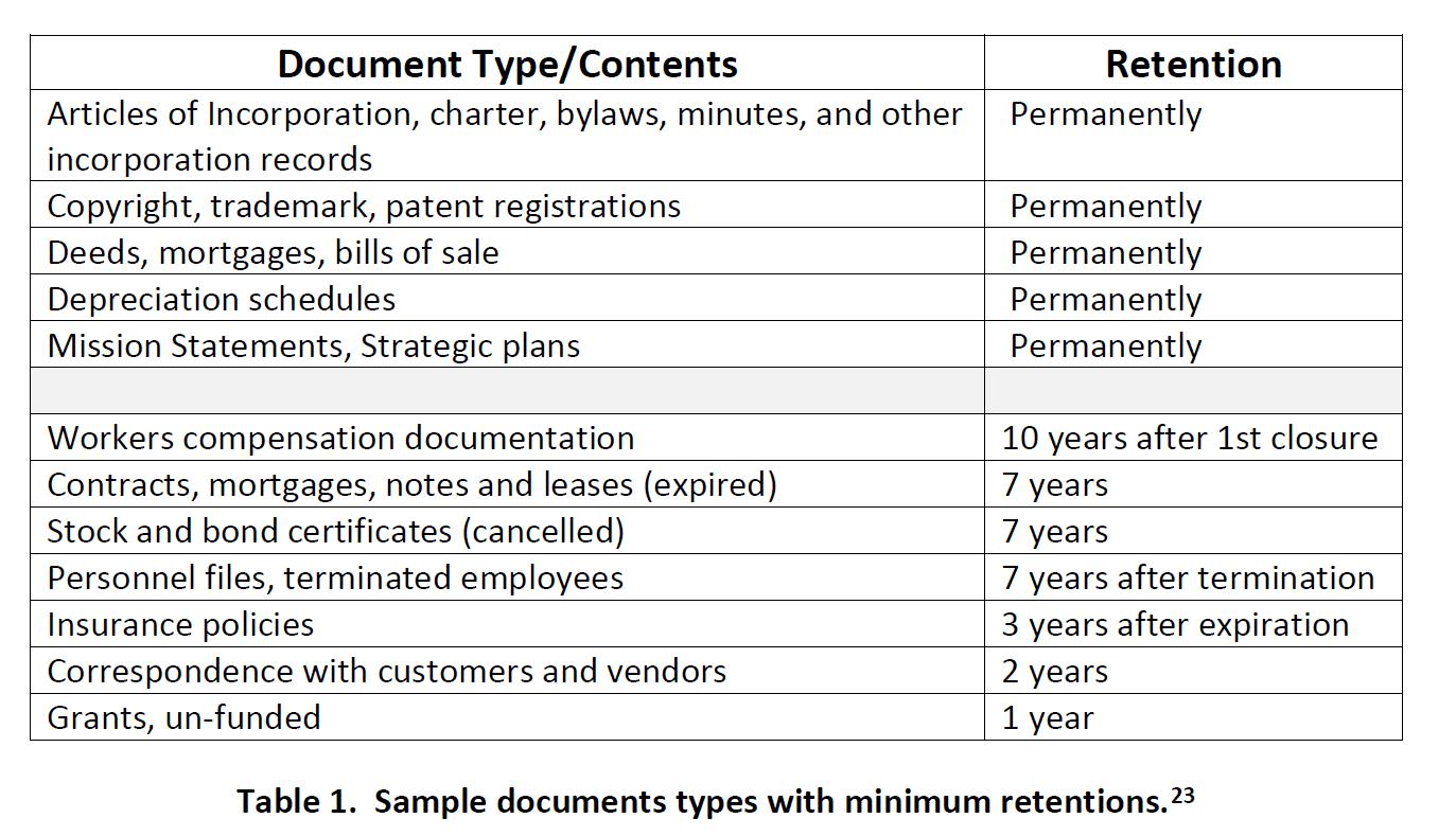 Таблица 1 - Типы документов с минимальным сроком хранения