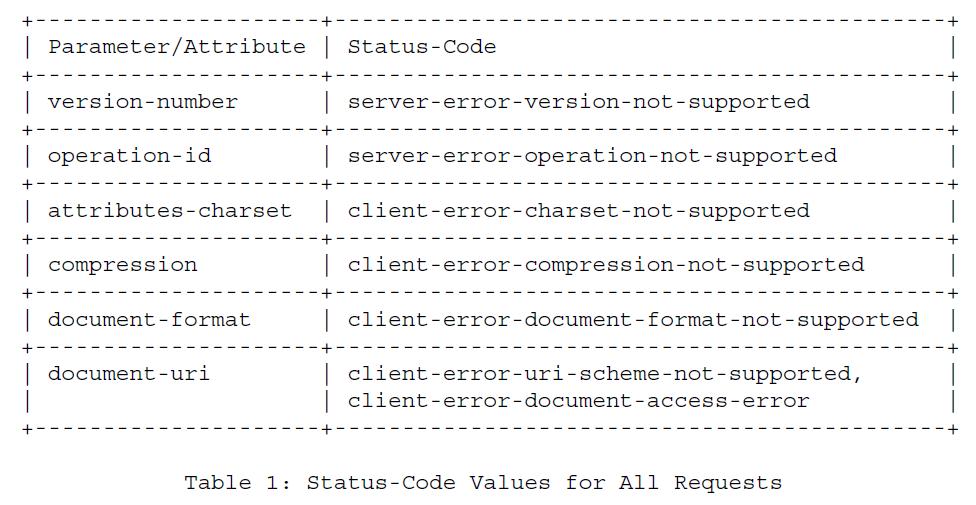 Таблица 1 - Значения кода состояния для всех запросов
