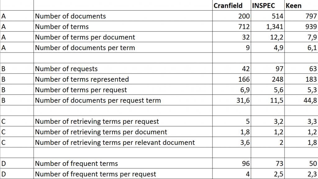 Таблица 1 - характеристики коллекций трёх тестов