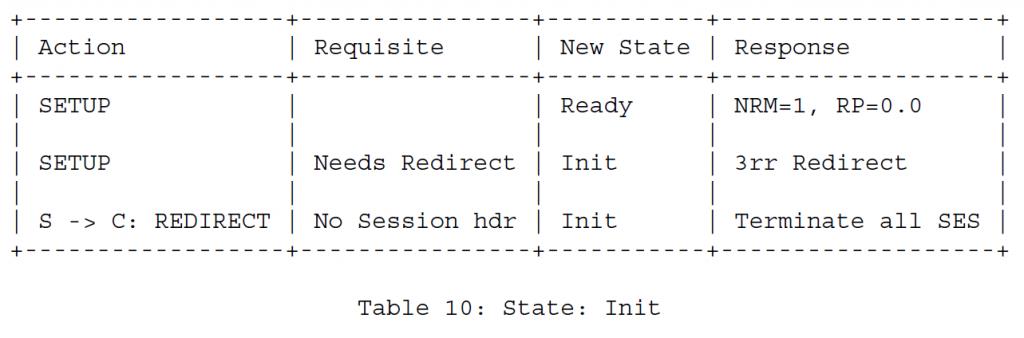 Таблица 10 - Состояние Инициирование