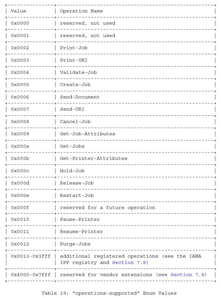 Таблица 19 - Перечисляемые значения «Поддерживаемых операций»