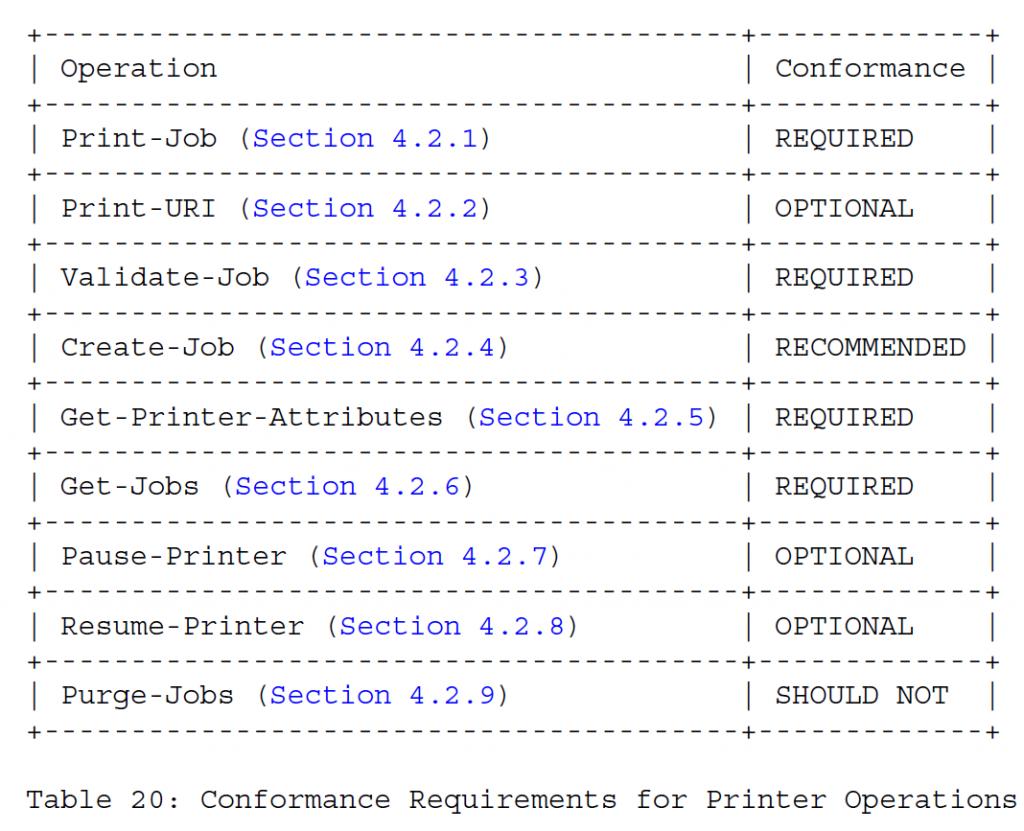 Таблица 20 - Требования соответствия для операций принтера