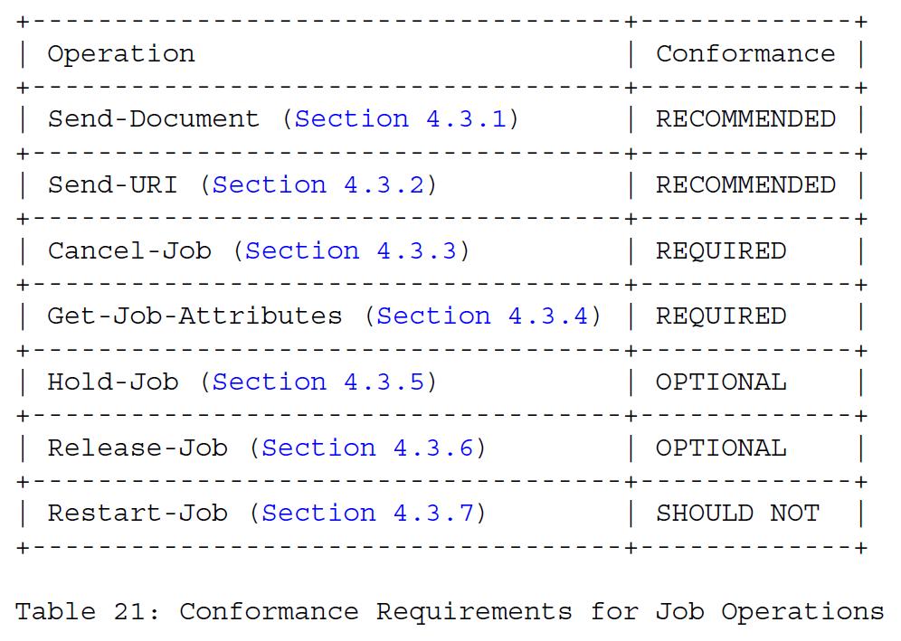 Таблица 21 - Требования соответствия для рабочих заданий