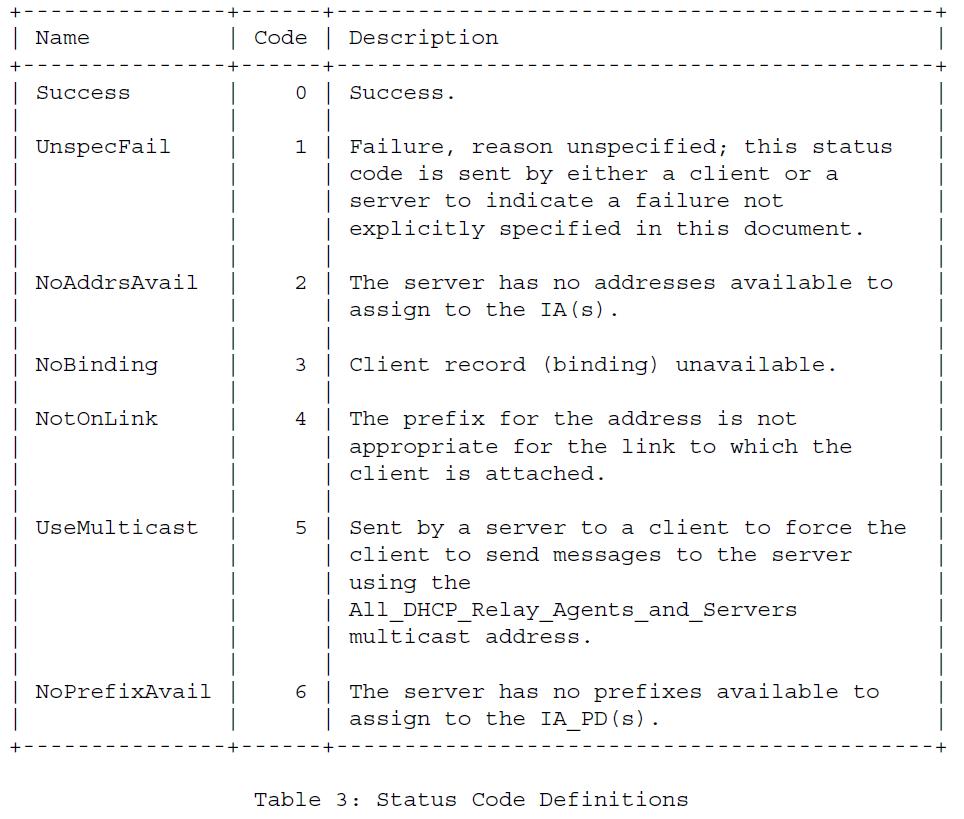 Таблица 3 - Определения кода состояния