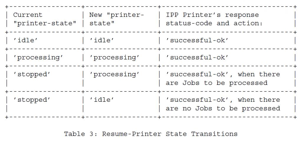 Таблица 3 - Переходы состояния Возобновление-Принтер