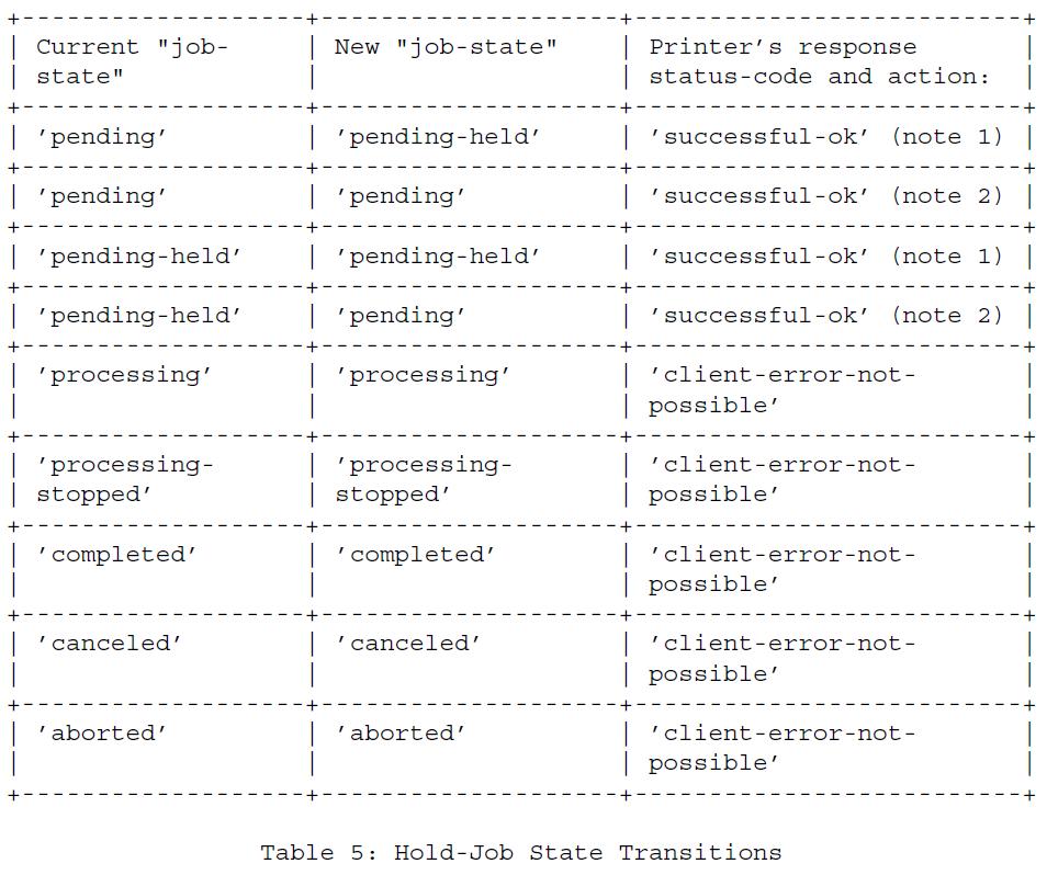 Таблица 5 - Переходы состояния Удержание-Работа