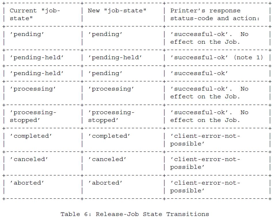 Таблица 6 - Переходные состояния Выпуск-Работа