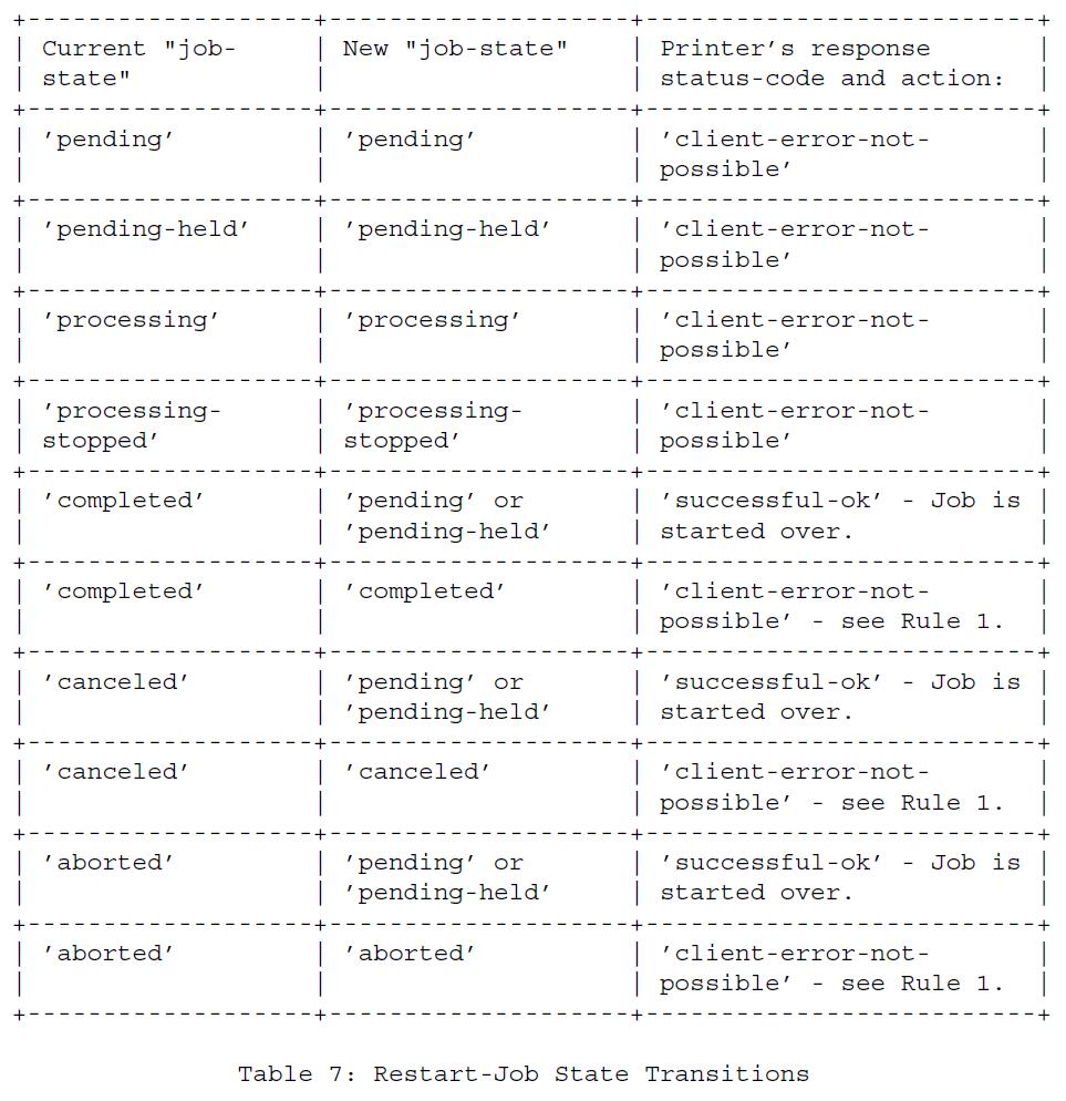 Таблица 7 - Изменения состояния Перезапуск-Работа