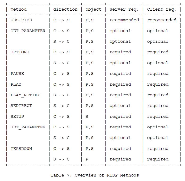 Таблица 7 - Обзор методов RTSP
