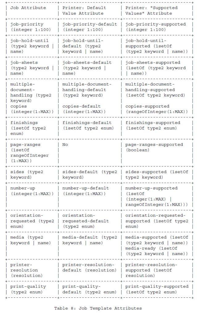 Таблица 8 - Атрибуты шаблона работы