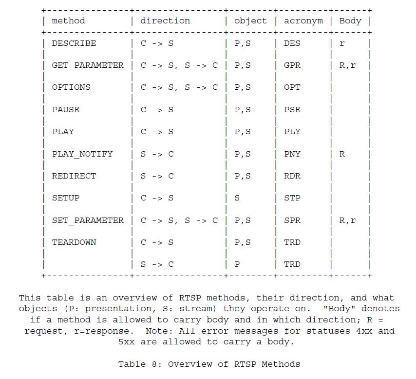 Таблица 8 - Обзор методов RTSP