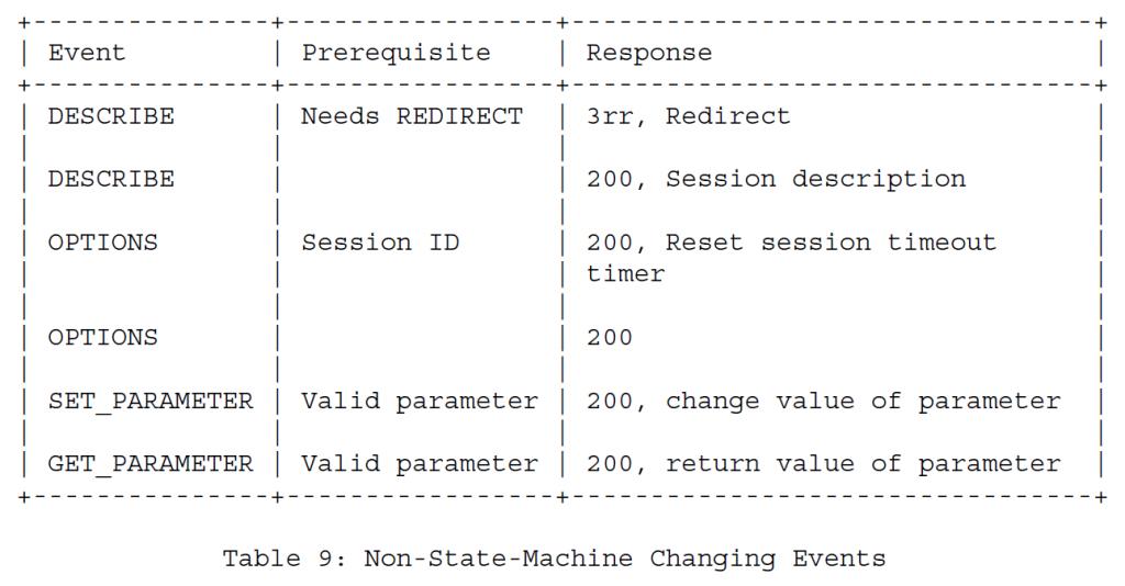 Таблица 9 - События, не изменяющие состояние машины