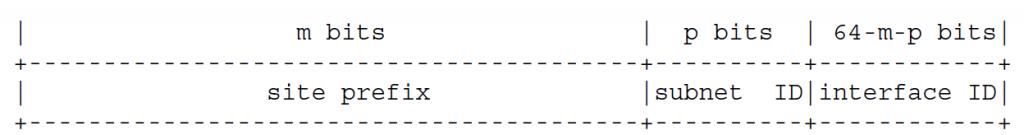 Ввод структуры в адресах сайта
