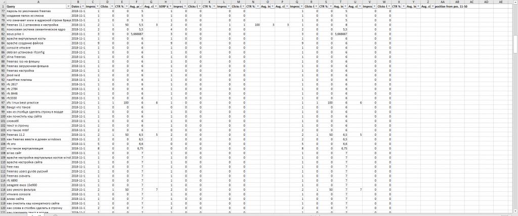 Выгруженная таблица статистики поисковых запросов в Яндекс Вебмастер
