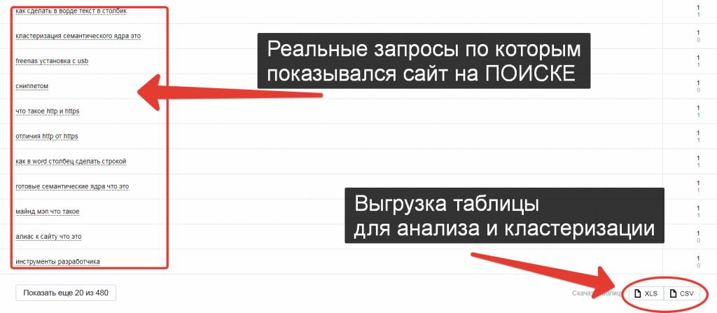 Живые запросы статистики поисковых запросов в Яндекс Вебмастер