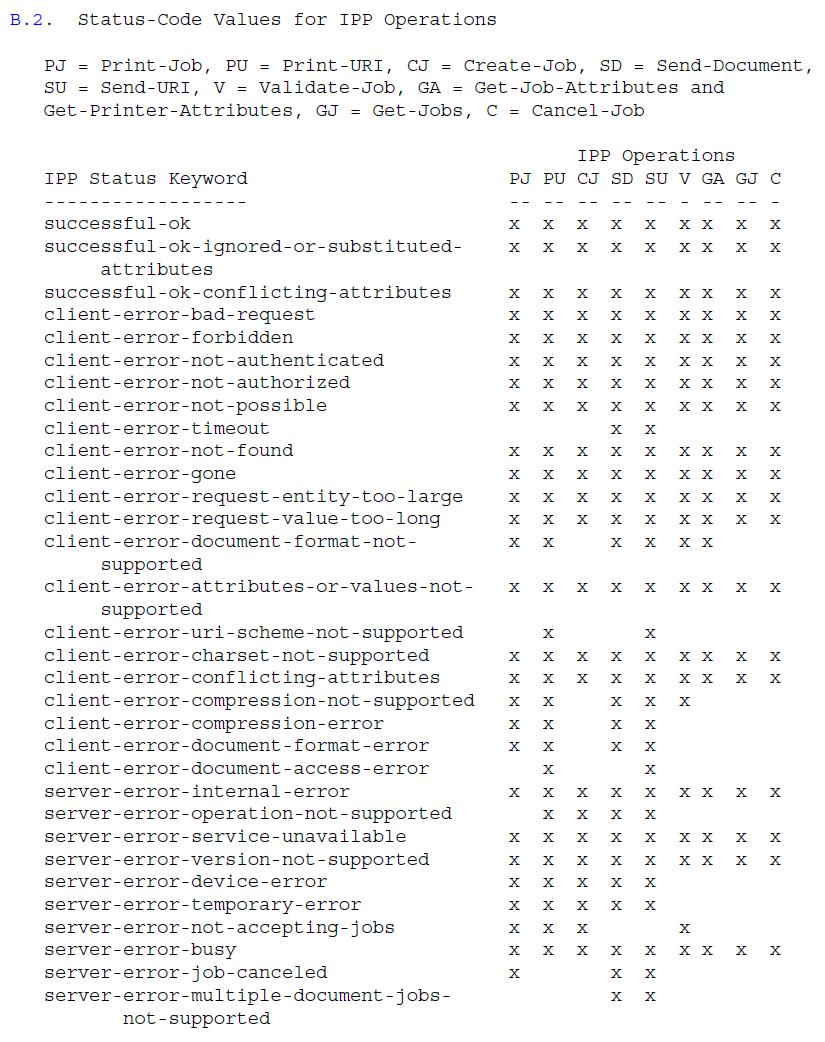 Значения кода состояния для операций IPP - набор 1