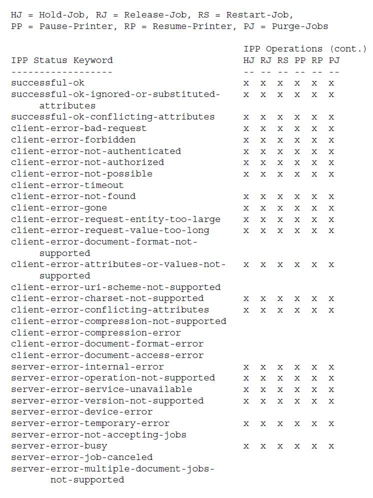 Значения кода состояния для операций IPP - набор 2