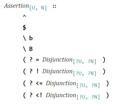 Assertion - RegExp - JavaScript